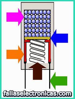 como funciona un fusible termico